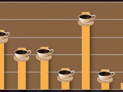 στατιστικά καφέ